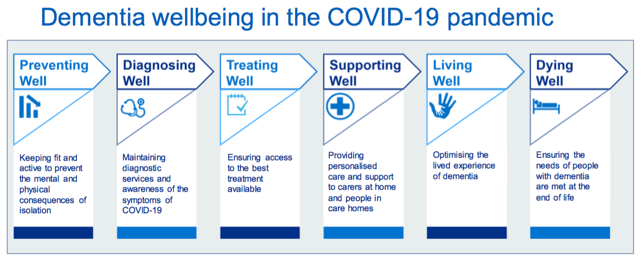 Dementia wellbeing in the COVID-19 pandemic