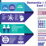 Dementia in North East England