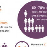 Women and dementia: A marginalised majority