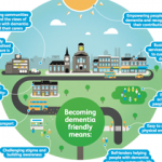 Building dementia-friendly communities: A priority for everyone