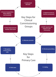 10 Key Steps for improving dementia diagnosis and the diagnosis pathway