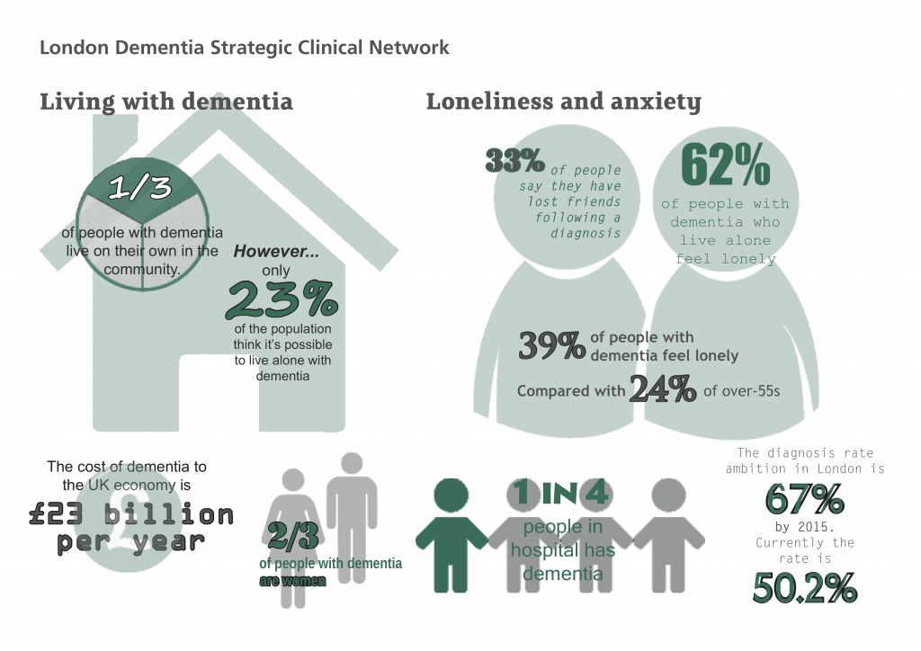 Dementia services in London: Key facts