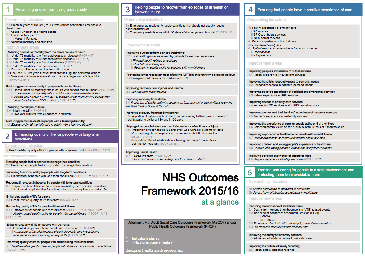 NHS Outcomes Framework 2015 to 16