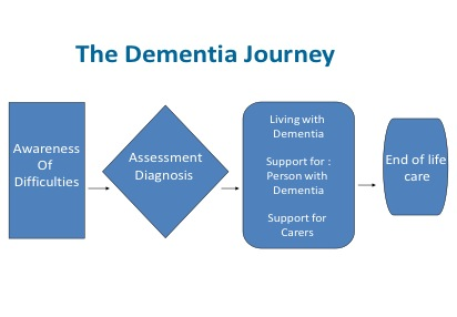 The dementia journey