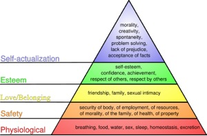 Figure 1. Maslow's (1943) Hierarchy of needs pyramid